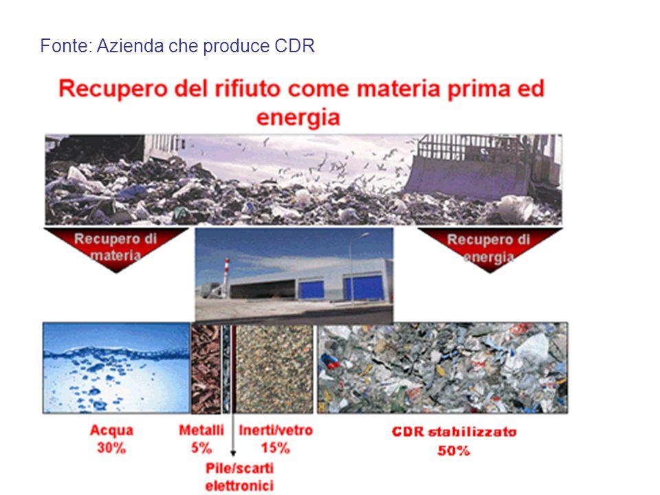 Fonte: Azienda che produce CDR