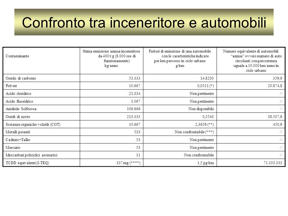 Contaminante Stima emissione annua inceneritore da 400 t/g (8.000 ore di funzionamento) kg/anno Fattori di emissione di una automobile con le caratter