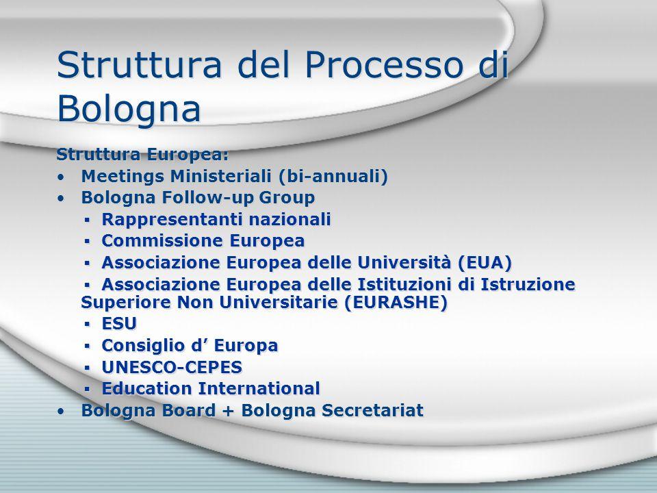 Struttura del Processo di Bologna Struttura Europea: Meetings Ministeriali (bi-annuali) Bologna Follow-up Group ▪ Rappresentanti nazionali ▪ Commissio