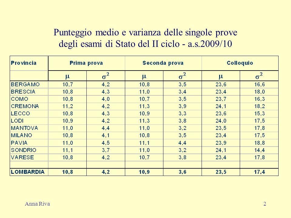 Anna Riva2 Punteggio medio e varianza delle singole prove degli esami di Stato del II ciclo - a.s.2009/10
