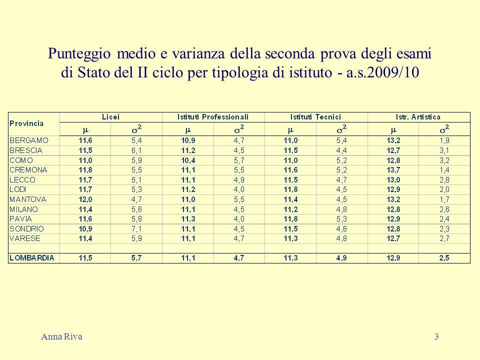 Anna Riva4 Punteggio medio e varianza della prova di matematica nei licei scientifici agli esami di Stato del II ciclo - a.s.2009/10
