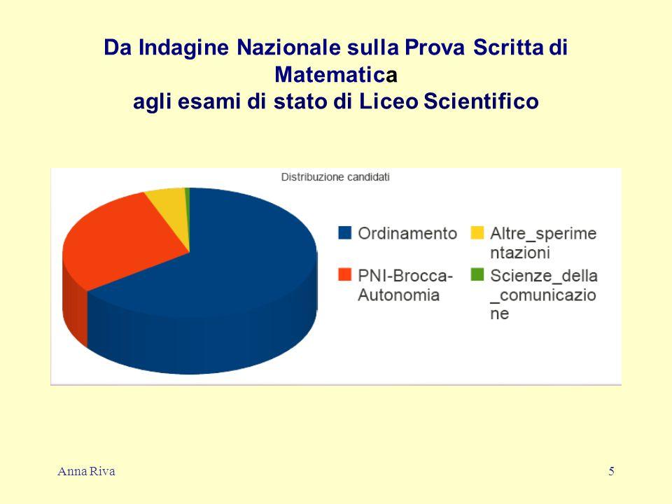 Anna Riva5 Da Indagine Nazionale sulla Prova Scritta di Matematica agli esami di stato di Liceo Scientifico