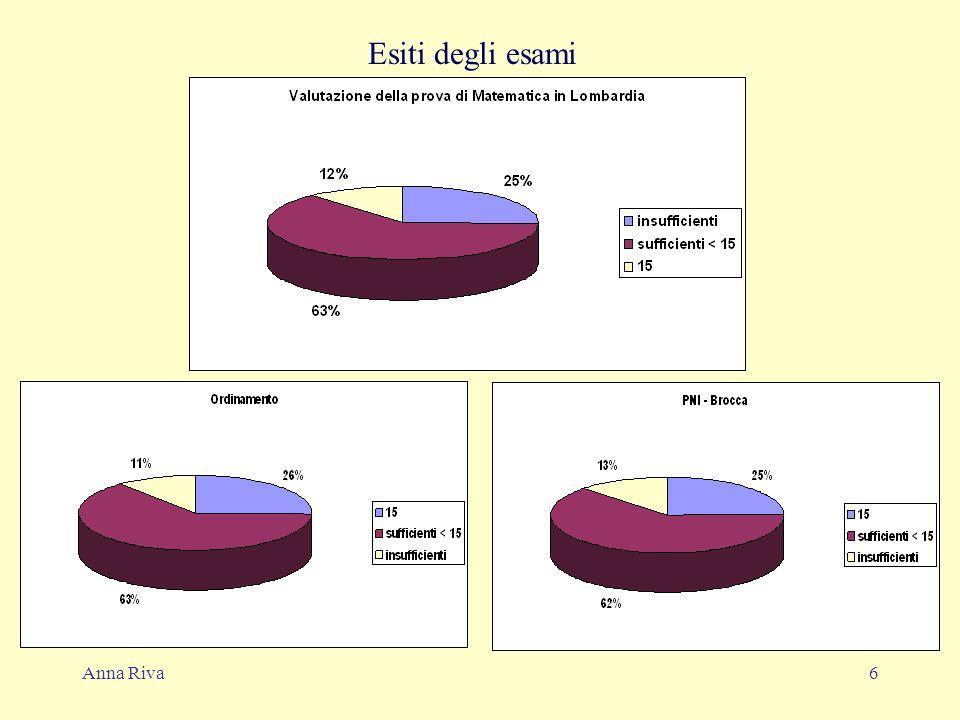 Anna Riva6 Esiti degli esami