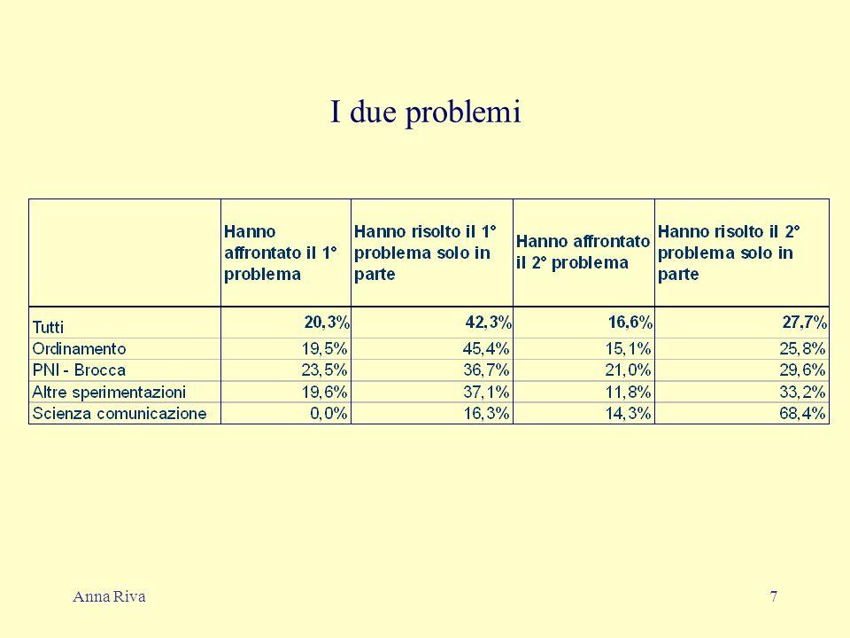 Anna Riva7 I due problemi
