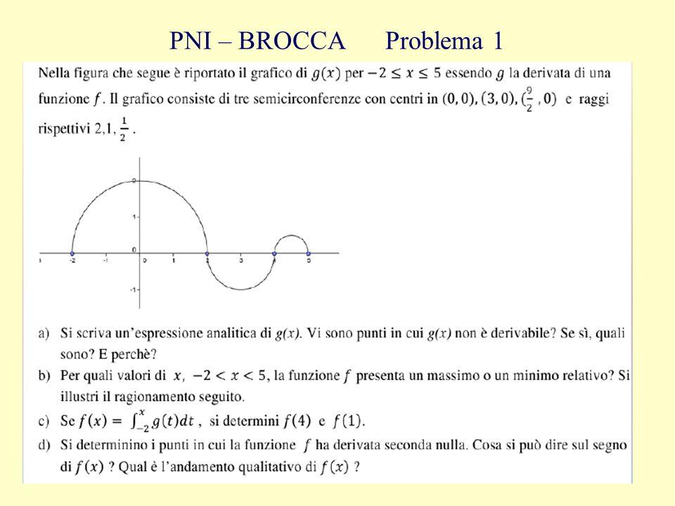 Anna Riva9 PNI – BROCCA Problema 1
