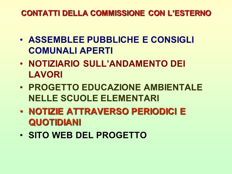 CONTATTI DELLA COMMISSIONE CON L'ESTERNO ASSEMBLEE PUBBLICHE E CONSIGLI COMUNALI APERTI NOTIZIARIO SULL'ANDAMENTO DEI LAVORI PROGETTO EDUCAZIONE AMBIENTALE NELLE SCUOLE ELEMENTARI NOTIZIE ATTRAVERSO PERIODICI E QUOTIDIANINOTIZIE ATTRAVERSO PERIODICI E QUOTIDIANI SITO WEB DEL PROGETTOSITO WEB DEL PROGETTO