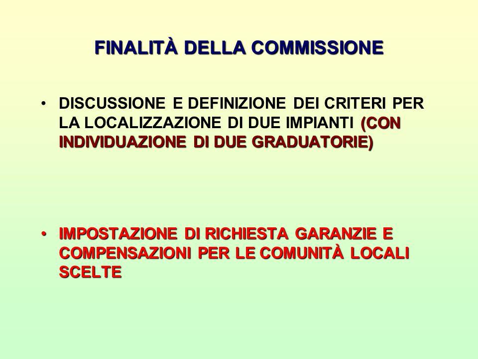 FINALITÀ DELLA COMMISSIONE (CON INDIVIDUAZIONE DI DUE GRADUATORIE)DISCUSSIONE E DEFINIZIONE DEI CRITERI PER LA LOCALIZZAZIONE DI DUE IMPIANTI (CON INDIVIDUAZIONE DI DUE GRADUATORIE) IMPOSTAZIONE DI RICHIESTA GARANZIE E COMPENSAZIONI PER LE COMUNITÀ LOCALI SCELTEIMPOSTAZIONE DI RICHIESTA GARANZIE E COMPENSAZIONI PER LE COMUNITÀ LOCALI SCELTE