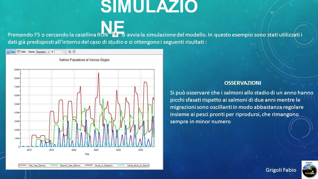 Grigoli Fabio Cambiando solamente la fertilità (cioè il numero di uova deposte) si ottiene tutt'altro risultato Dimezzando i tempi di migrazione e schiusa delle uova si ha un altro tipo di curva.