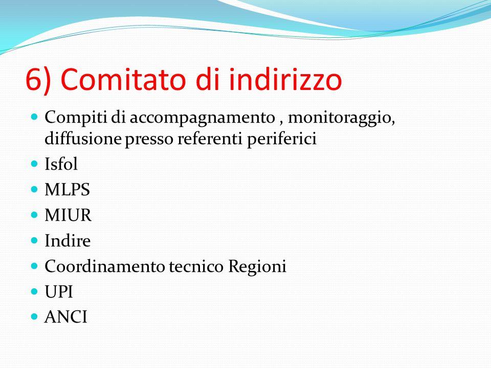 6) Comitato di indirizzo Compiti di accompagnamento, monitoraggio, diffusione presso referenti periferici Isfol MLPS MIUR Indire Coordinamento tecnico Regioni UPI ANCI