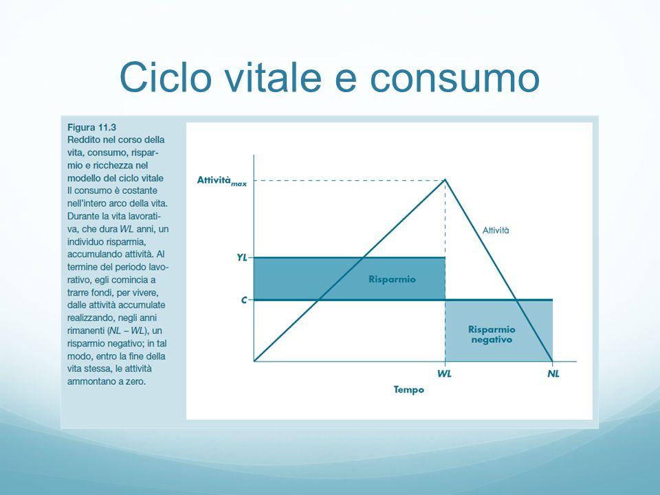Ciclo vitale e consumo