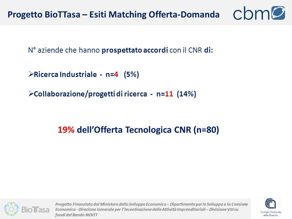 Progetto Finanziato dal Ministero dello Sviluppo Economico – Dipartimento per lo Sviluppo e la Coesione Economica - Direzione Generale per l'Incentivazione delle Attività Imprenditoriali – Divisione VIII su fondi del Bando RIDITT N° aziende che hanno prospettato accordi con il CNR di:  Ricerca Industriale - n=4 (5%)  Collaborazione/progetti di ricerca - n=11 (14%) Progetto BioTTasa – Esiti Matching Offerta-Domanda 19% dell'Offerta Tecnologica CNR (n=80)