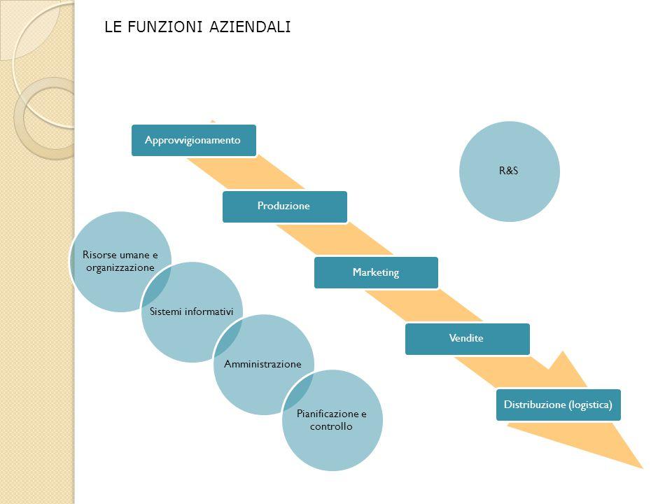 LE FUNZIONI AZIENDALI Approvvigionamento Produzione Distribuzione (logistica) Marketing Vendite R&S Risorse umane e organizzazione Sistemi informativi