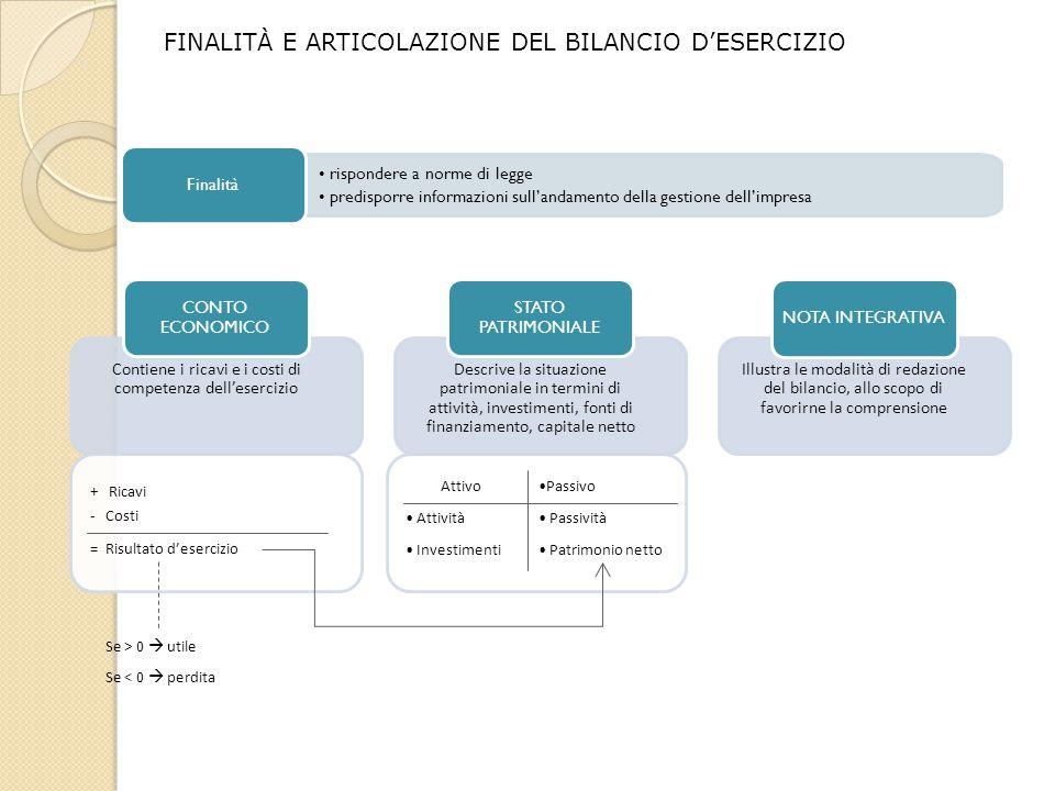 Passivo Passività Patrimonio netto FINALITÀ E ARTICOLAZIONE DEL BILANCIO D'ESERCIZIO rispondere a norme di legge predisporre informazioni sull'andamen