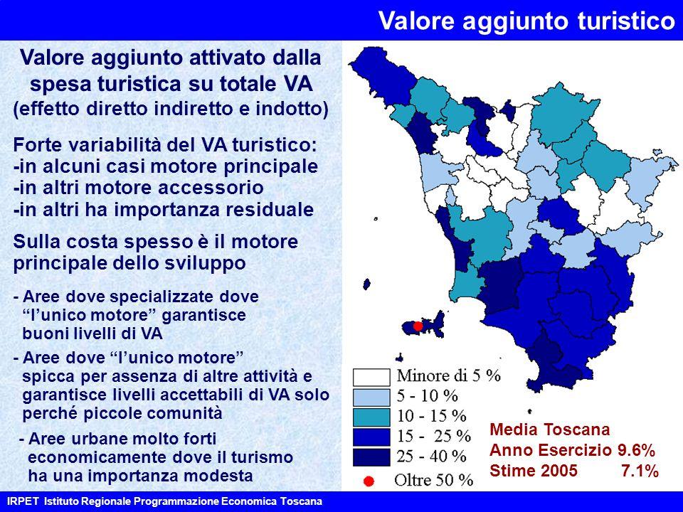 Valore aggiunto attivato dalla spesa turistica su totale VA (effetto diretto indiretto e indotto) Forte variabilità del VA turistico: -in alcuni casi