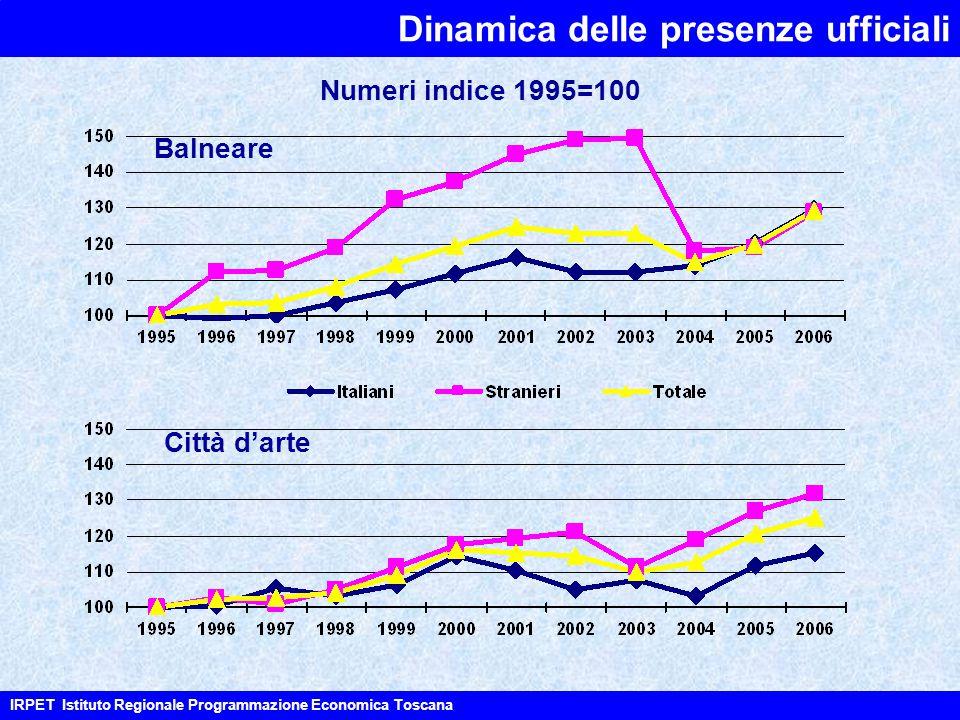 Dinamica delle presenze ufficiali IRPET Istituto Regionale Programmazione Economica Toscana Balneare Città d'arte Numeri indice 1995=100