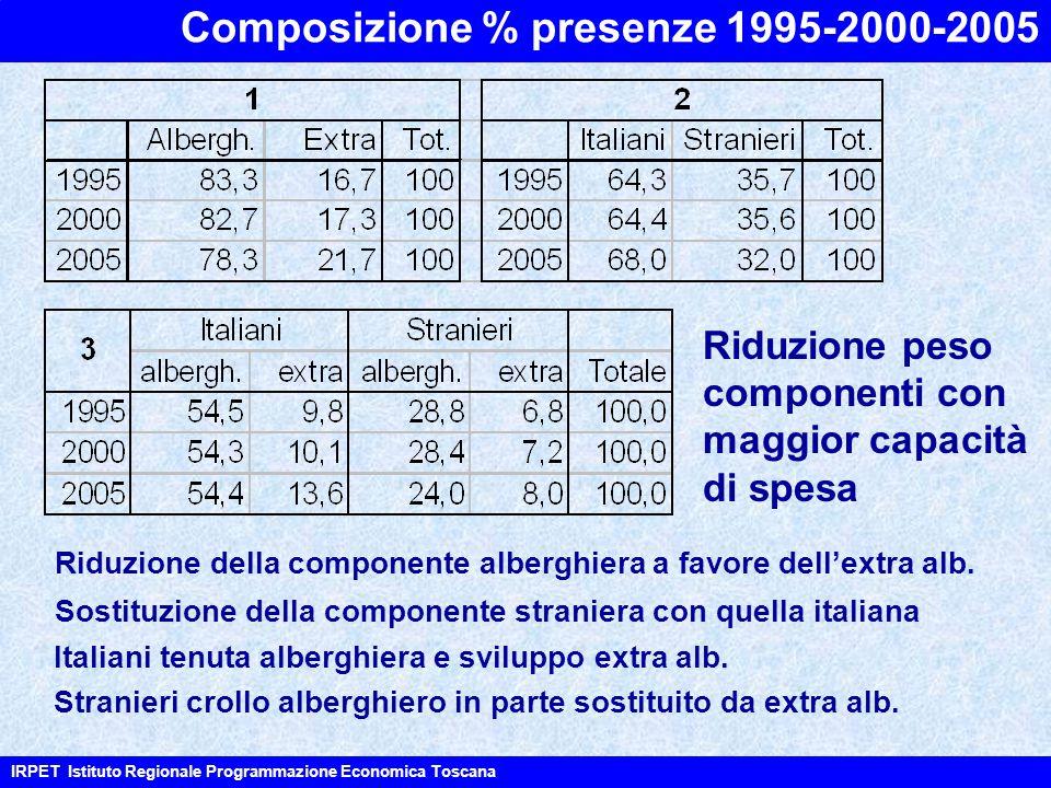 Composizione % presenze 1995-2000-2005 IRPET Istituto Regionale Programmazione Economica Toscana Riduzione della componente alberghiera a favore dell'extra alb.