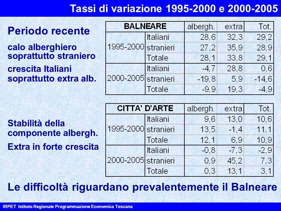 Tassi di variazione 1995-2000 e 2000-2005 IRPET Istituto Regionale Programmazione Economica Toscana crescita Italiani soprattutto extra alb. Periodo r