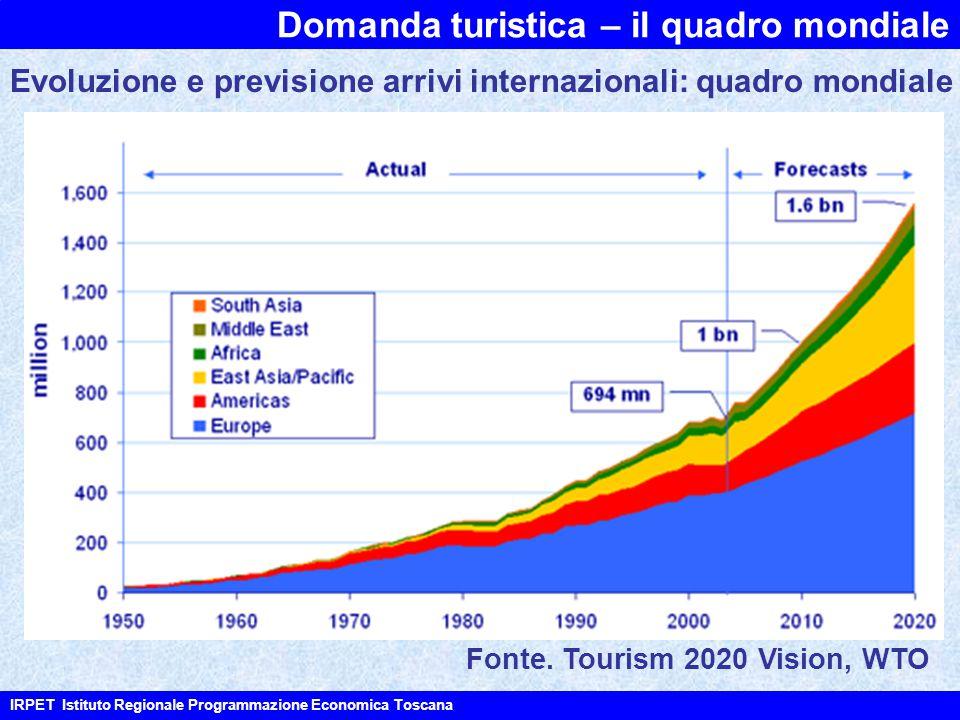 Domanda turistica – il quadro mondiale IRPET Istituto Regionale Programmazione Economica Toscana Fonte. Tourism 2020 Vision, WTO Evoluzione e previsio