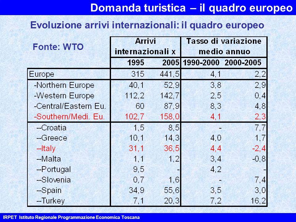 Domanda turistica – il quadro europeo IRPET Istituto Regionale Programmazione Economica Toscana Fonte: WTO Evoluzione arrivi internazionali: il quadro europeo