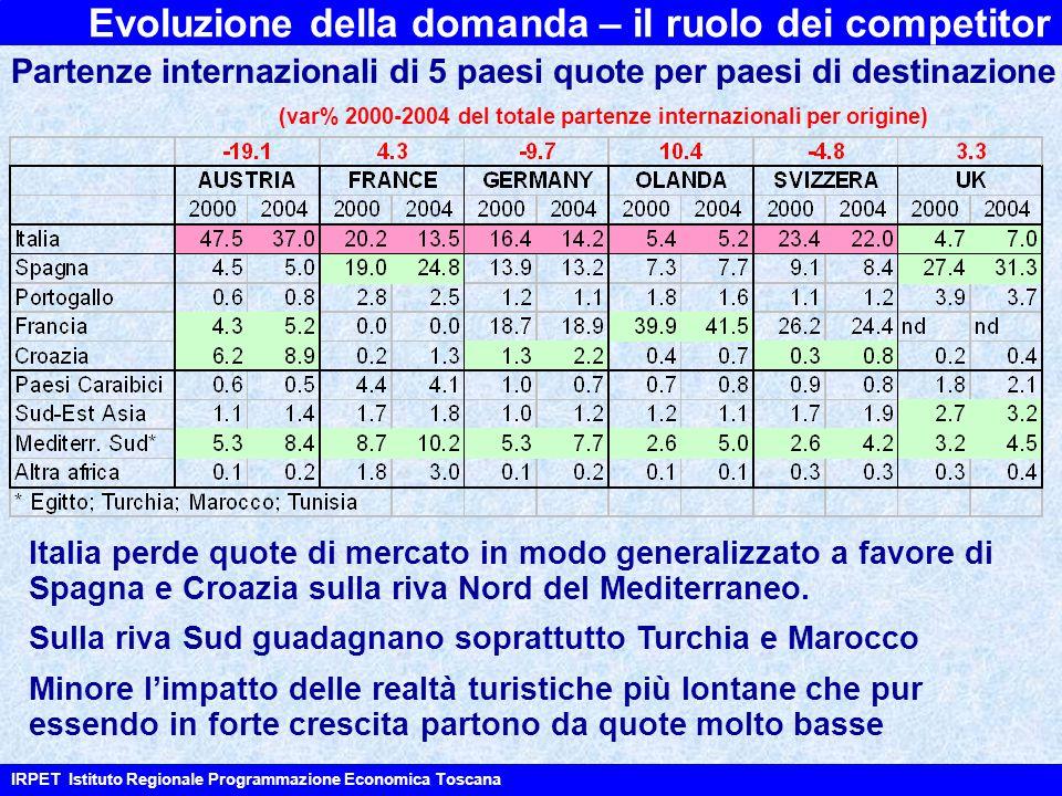 Evoluzione della domanda – il ruolo dei competitor Partenze internazionali di 5 paesi quote per paesi di destinazione (var% 2000-2004 del totale partenze internazionali per origine) Italia perde quote di mercato in modo generalizzato a favore di Spagna e Croazia sulla riva Nord del Mediterraneo.