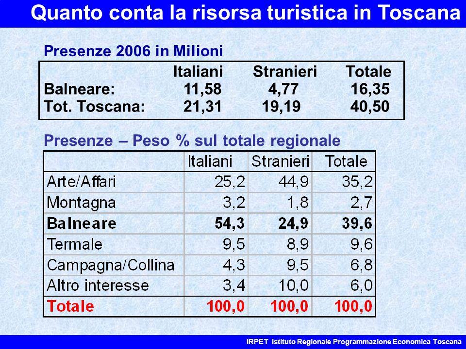 Quanto conta la risorsa turistica in Toscana IRPET Istituto Regionale Programmazione Economica Toscana Italiani Stranieri Totale Balneare: 11,58 4,77 16,35 Tot.