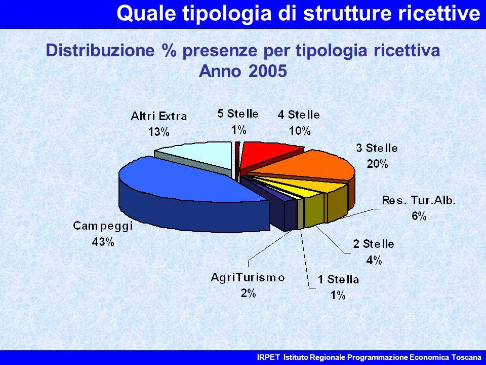 Quale tipologia di strutture ricettive IRPET Istituto Regionale Programmazione Economica Toscana Distribuzione % presenze per tipologia ricettiva Anno 2005