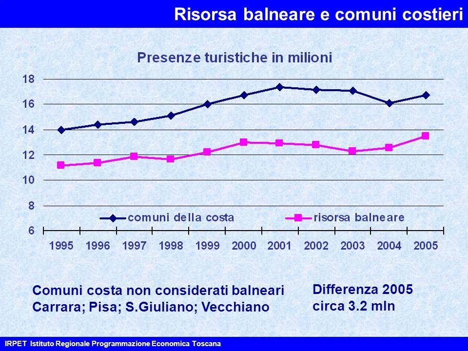 IRPET Istituto Regionale Programmazione Economica Toscana Risorsa balneare e comuni costieri Comuni costa non considerati balneari Carrara; Pisa; S.Giuliano; Vecchiano Differenza 2005 circa 3.2 mln