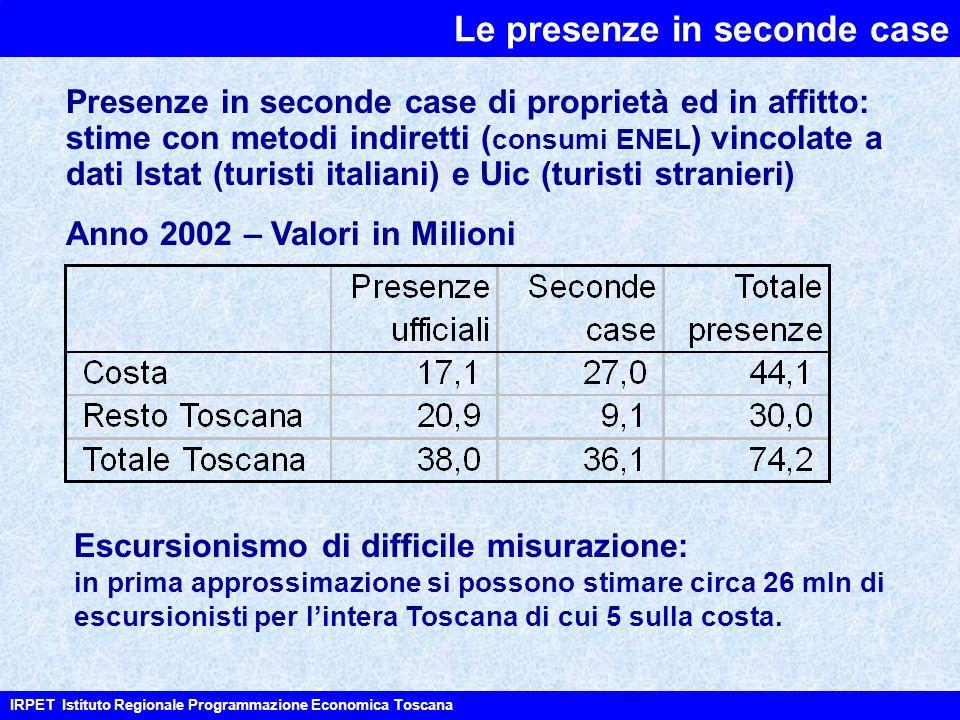 Le presenze in seconde case IRPET Istituto Regionale Programmazione Economica Toscana Anno 2002 – Valori in Milioni Escursionismo di difficile misurazione: in prima approssimazione si possono stimare circa 26 mln di escursionisti per l'intera Toscana di cui 5 sulla costa.