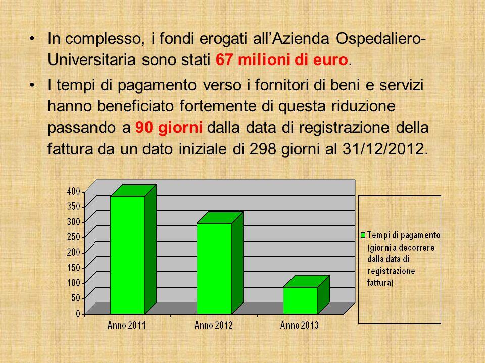 In complesso, i fondi erogati all'Azienda Ospedaliero- Universitaria sono stati 67 milioni di euro. I tempi di pagamento verso i fornitori di beni e s