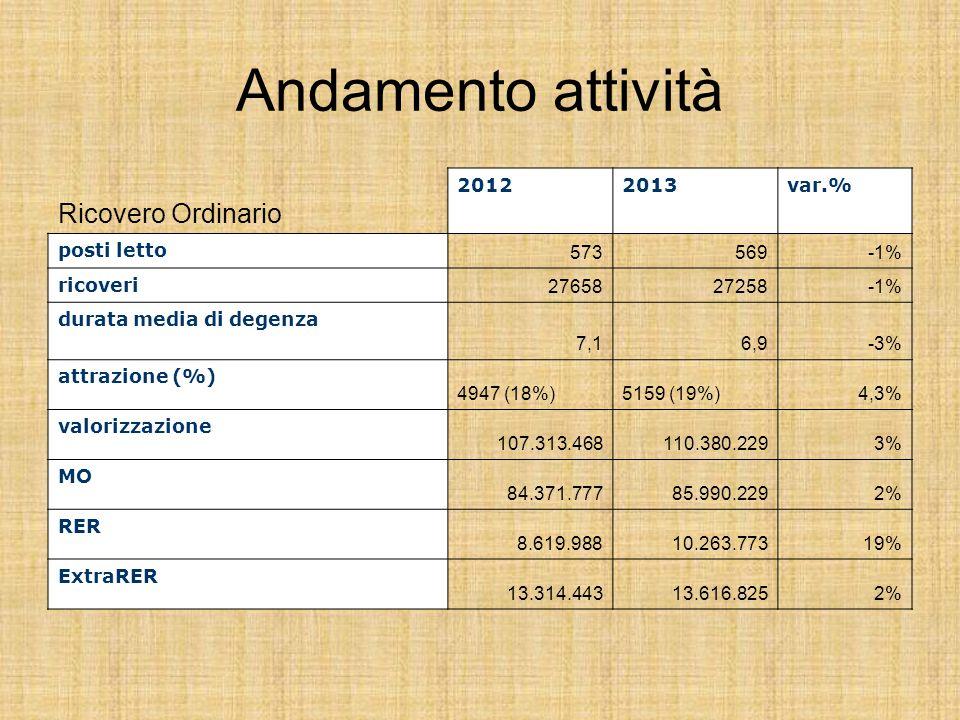 Andamento attività Ricovero Ordinario 20122013var.% posti letto 573569-1% ricoveri 2765827258-1% durata media di degenza 7,16,9-3% attrazione (%) 4947