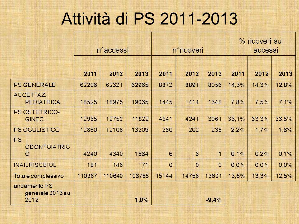 Attività di PS 2011-2013 n°accessin°ricoveri % ricoveri su accessi 201120122013201120122013201120122013 PS GENERALE62206623216296588728891805614,3% 12,8% ACCETTAZ.
