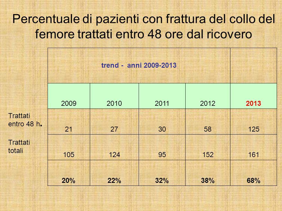 Percentuale di pazienti con frattura del collo del femore trattati entro 48 ore dal ricovero trend - anni 2009-2013 20092010201120122013 21273058125 10512495152161 20%22%32%38%68% Trattati entro 48 h.