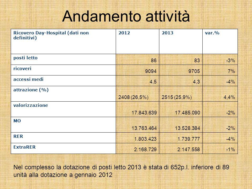 Andamento attività Ricovero Day-Hospital (dati non definitivi) 20122013var.% posti letto 8683-3% ricoveri 909497057% accessi medi 4,54,3-4% attrazione