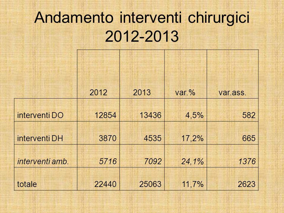 Andamento interventi chirurgici 2012-2013 20122013var.%var.ass. interventi DO12854134364,5%582 interventi DH3870453517,2%665 interventi amb.5716709224