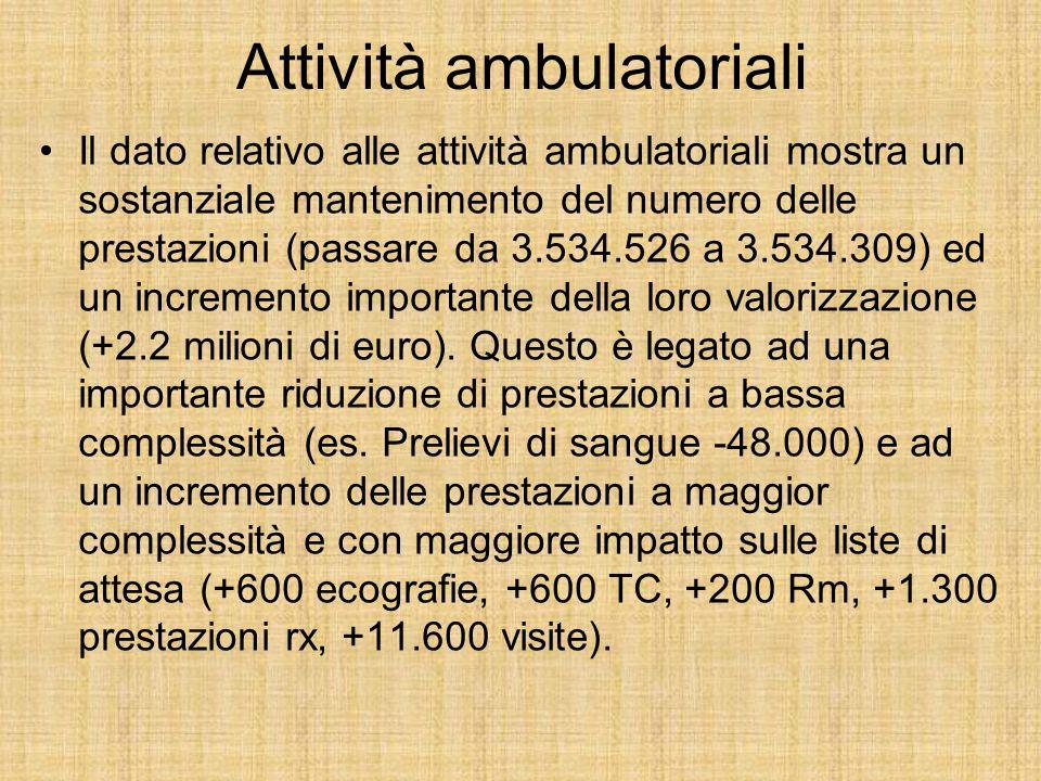 Attività ambulatoriali Il dato relativo alle attività ambulatoriali mostra un sostanziale mantenimento del numero delle prestazioni (passare da 3.534.526 a 3.534.309) ed un incremento importante della loro valorizzazione (+2.2 milioni di euro).