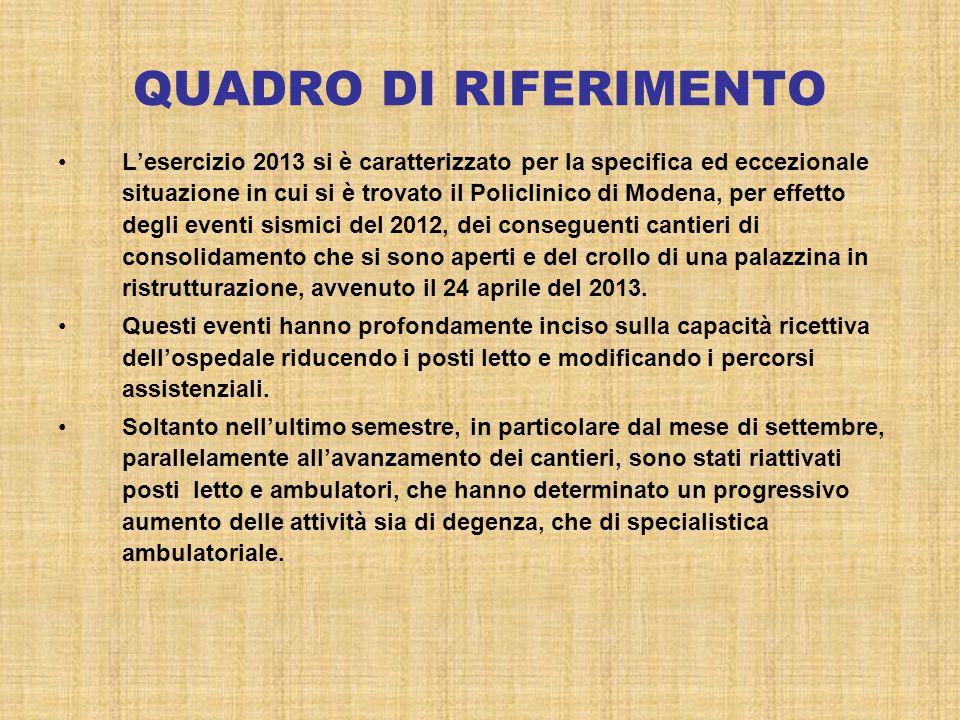 QUADRO DI RIFERIMENTO L'esercizio 2013 si è caratterizzato per la specifica ed eccezionale situazione in cui si è trovato il Policlinico di Modena, per effetto degli eventi sismici del 2012, dei conseguenti cantieri di consolidamento che si sono aperti e del crollo di una palazzina in ristrutturazione, avvenuto il 24 aprile del 2013.