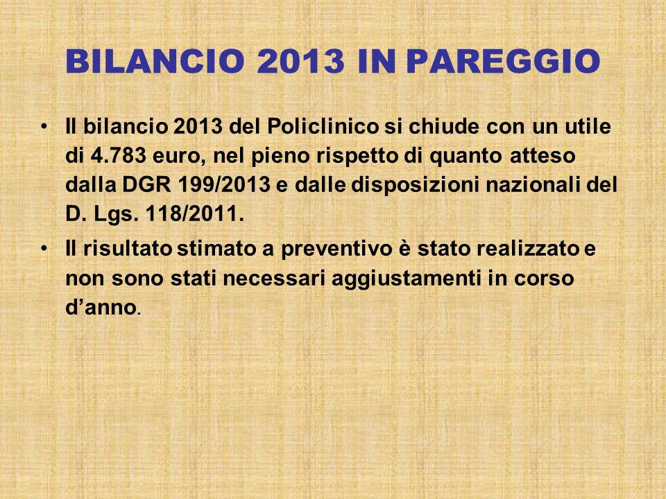 BILANCIO 2013 IN PAREGGIO Il bilancio 2013 del Policlinico si chiude con un utile di 4.783 euro, nel pieno rispetto di quanto atteso dalla DGR 199/2013 e dalle disposizioni nazionali del D.