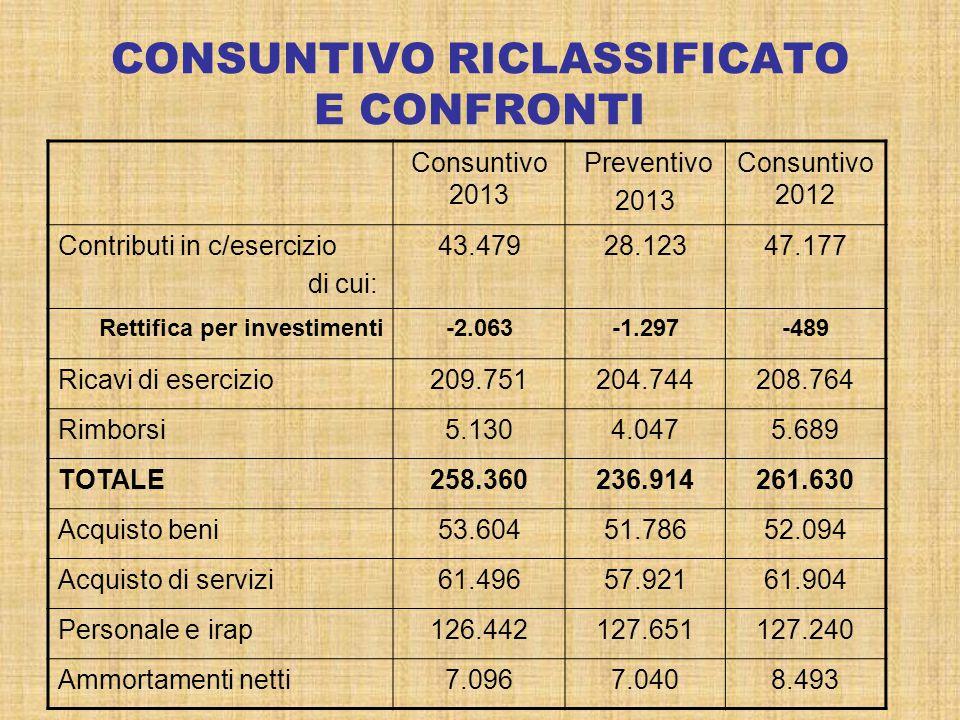 CONSUNTIVO RICLASSIFICATO E CONFRONTI Consuntivo 2013 Preventivo 2013 Consuntivo 2012 Contributi in c/esercizio di cui: 43.47928.12347.177 Rettifica p