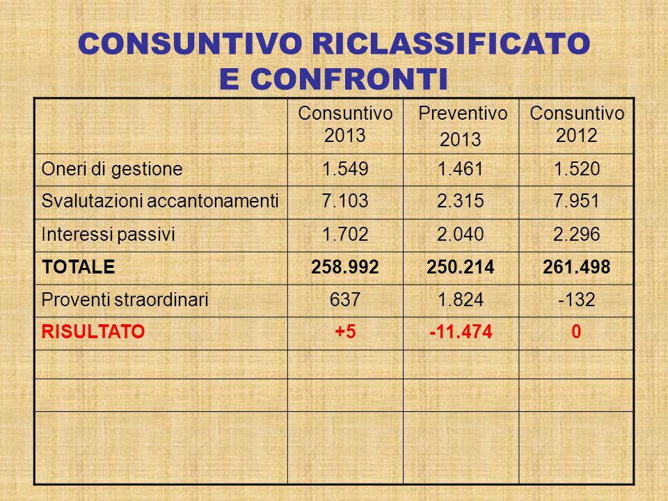 CONSUNTIVO RICLASSIFICATO E CONFRONTI Consuntivo 2013 Preventivo 2013 Consuntivo 2012 Oneri di gestione1.5491.4611.520 Svalutazioni accantonamenti7.10