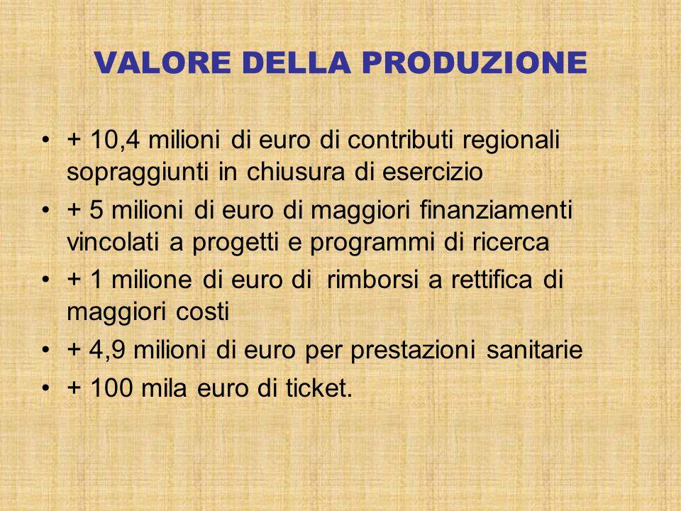 VALORE DELLA PRODUZIONE + 10,4 milioni di euro di contributi regionali sopraggiunti in chiusura di esercizio + 5 milioni di euro di maggiori finanziam