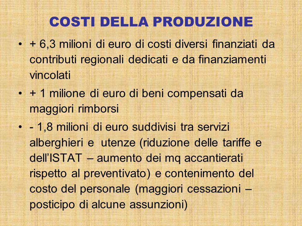 COSTI DELLA PRODUZIONE + 6,3 milioni di euro di costi diversi finanziati da contributi regionali dedicati e da finanziamenti vincolati + 1 milione di