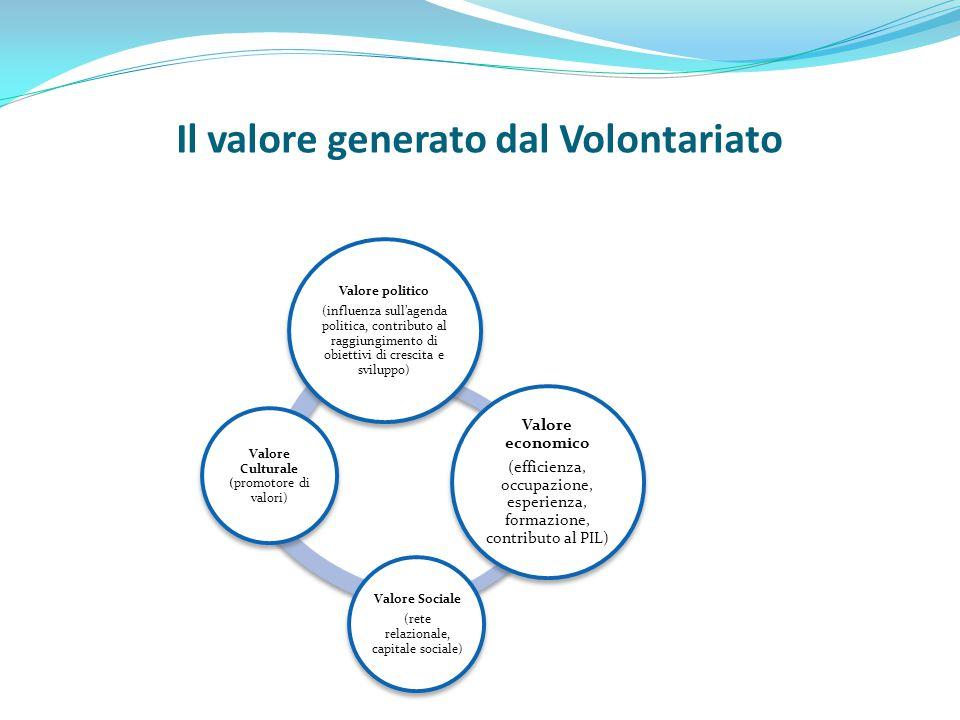 Il valore economico e la valorizzazione economica del Volontariato Grazie per l'attenzione