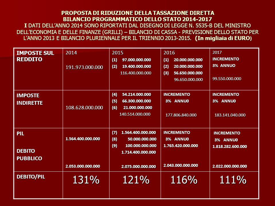 PROPOSTA DI RIDUZIONE DELLA TASSAZIONE DIRETTA BILANCIO PROGRAMMATICO DELLO STATO 2014-2017 I DATI DELL'ANNO 2014 SONO RIPORTATI DAL DISEGNO DI LEGGE N.