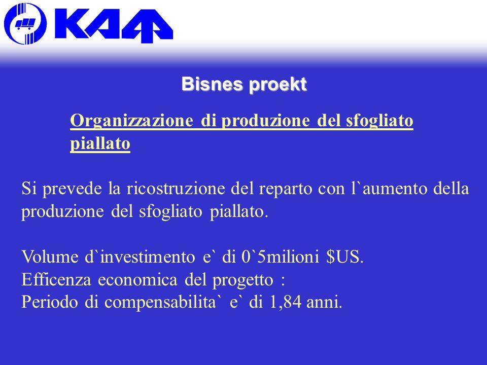 Bisnes proekt Organizzazione di produzione del sfogliato piallato Si prevede la ricostruzione del reparto con l`aumento della produzione del sfogliato piallato.