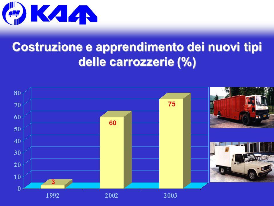 Costruzione e apprendimento dei nuovi tipi delle carrozzerie (%)
