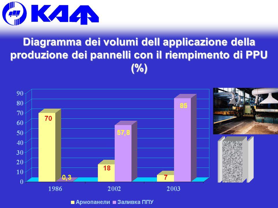 Diagramma dei volumi dell applicazione della produzione dei pannelli con il riempimento di PPU (%)