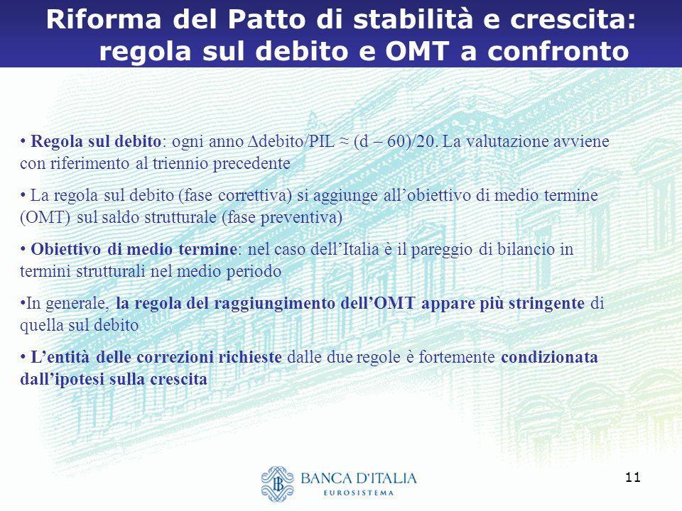 11 Riforma del Patto di stabilità e crescita: regola sul debito e OMT a confronto Regola sul debito: ogni anno Δdebito/PIL ≈ (d – 60)/20.