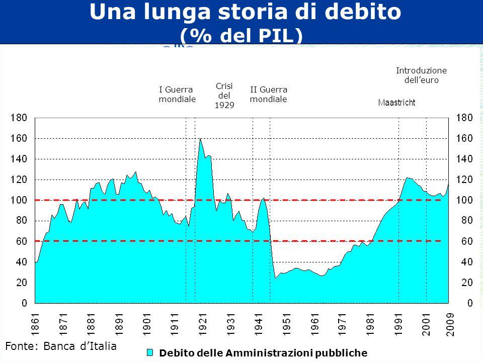 Una lunga storia di debito (% del PIL) I Guerra mondiale Crisi del 1929 II Guerra mondiale Introduzione dell'euro Debito delle Amministrazioni pubbliche Fonte: Banca d'Italia