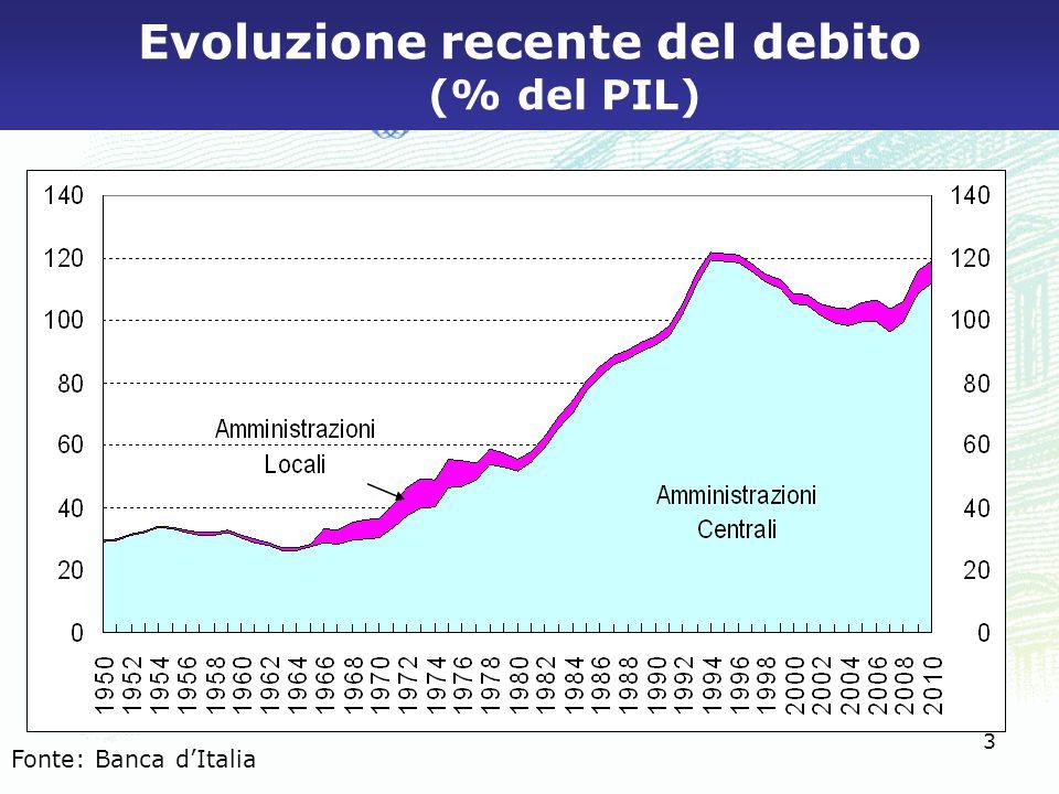 3 Evoluzione recente del debito (% del PIL) Fonte: Banca d'Italia