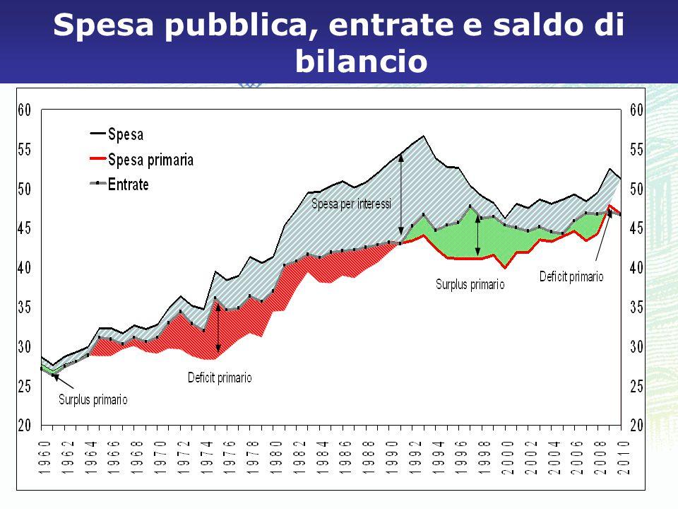 4 Spesa pubblica, entrate e saldo di bilancio